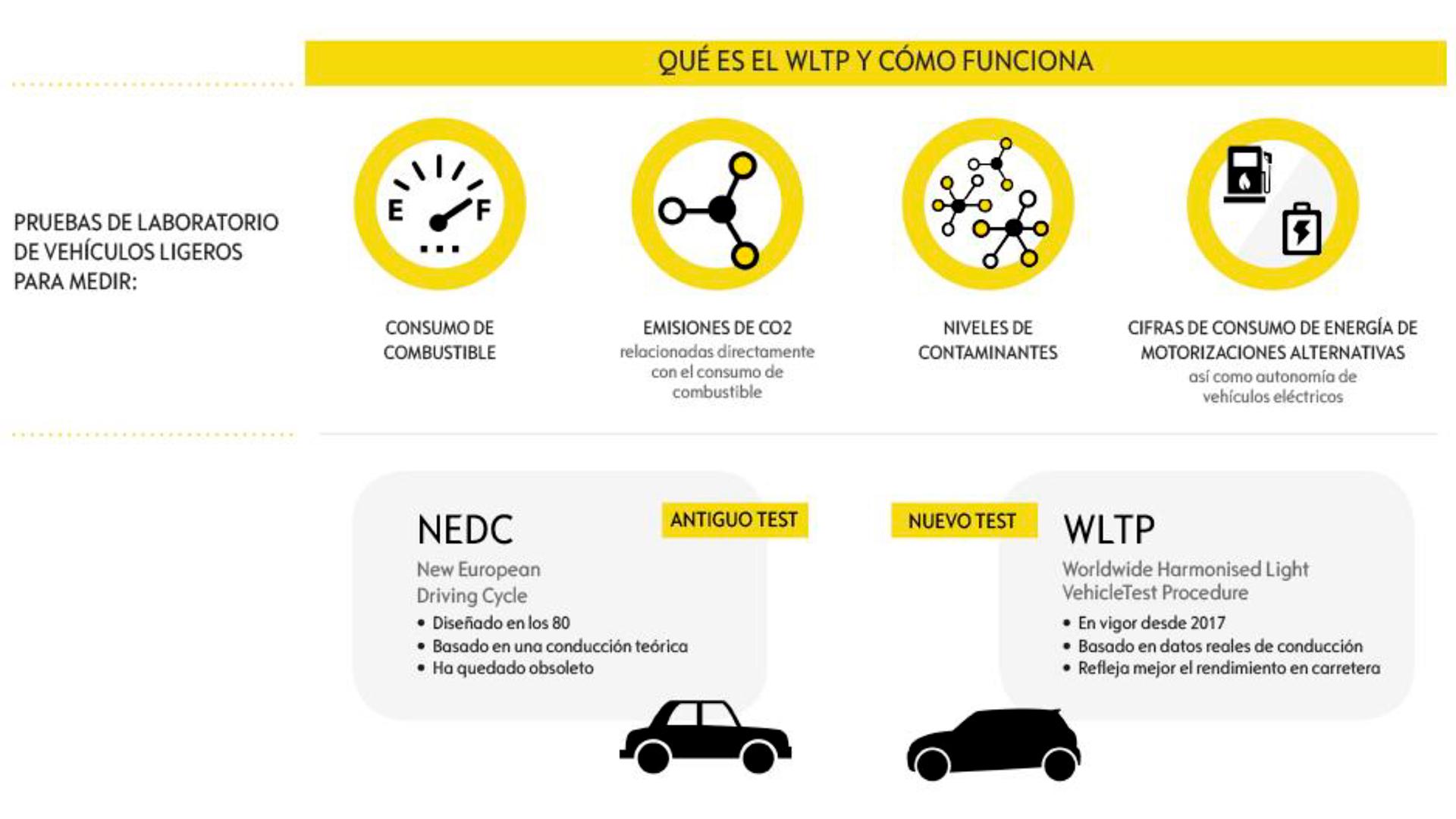 ¿Qué es WLTP? El nuevo medidor de consumo y emisiones